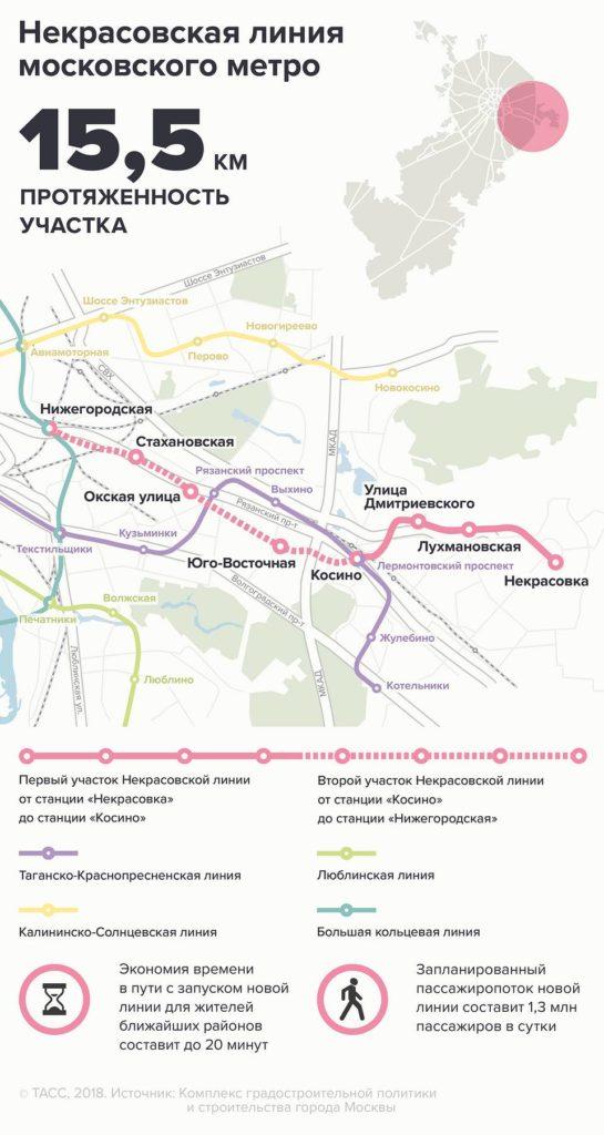 Некрасовская линия метро (инфографика)